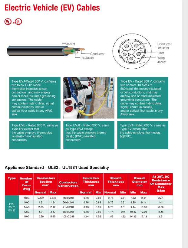 Electric Vehicle(EV) Cables-WIRE & CABLE-North America-Ningbo Well ...