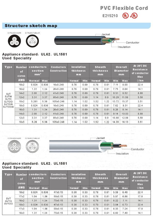 PVC Flexible Cord-WIRE & CABLE-Ningbo Well Electric Appliance Co., LTD